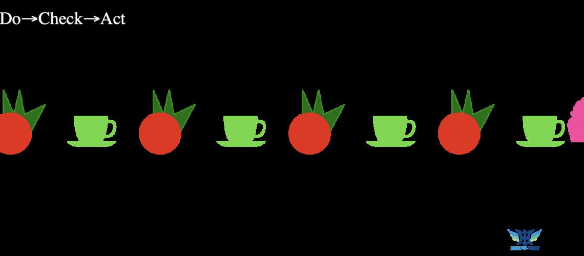 諾懷策略番茄鐘工作法