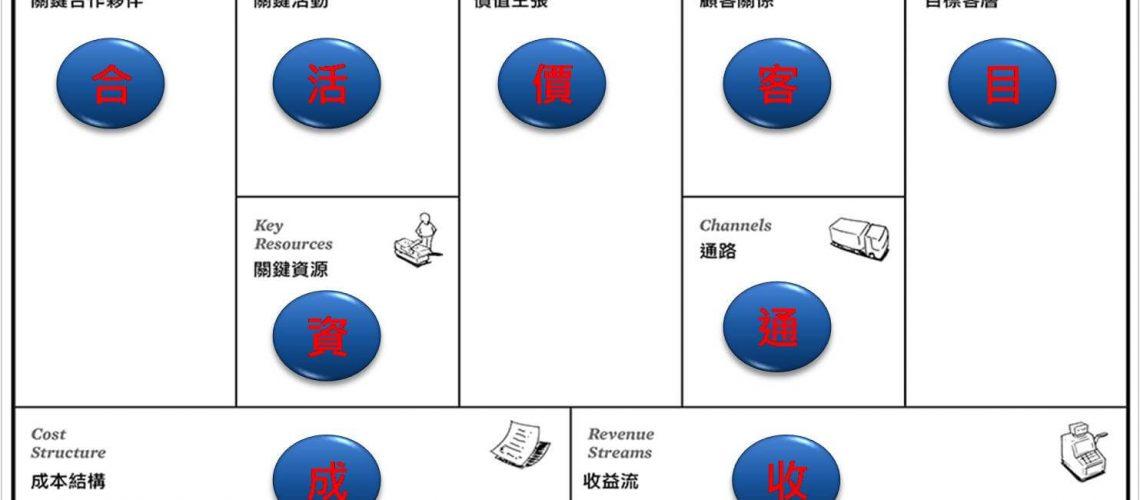 KNOW WHY 諾懷 商業模式架構圖 Busuness Model 吳駿臻 ODIN WU